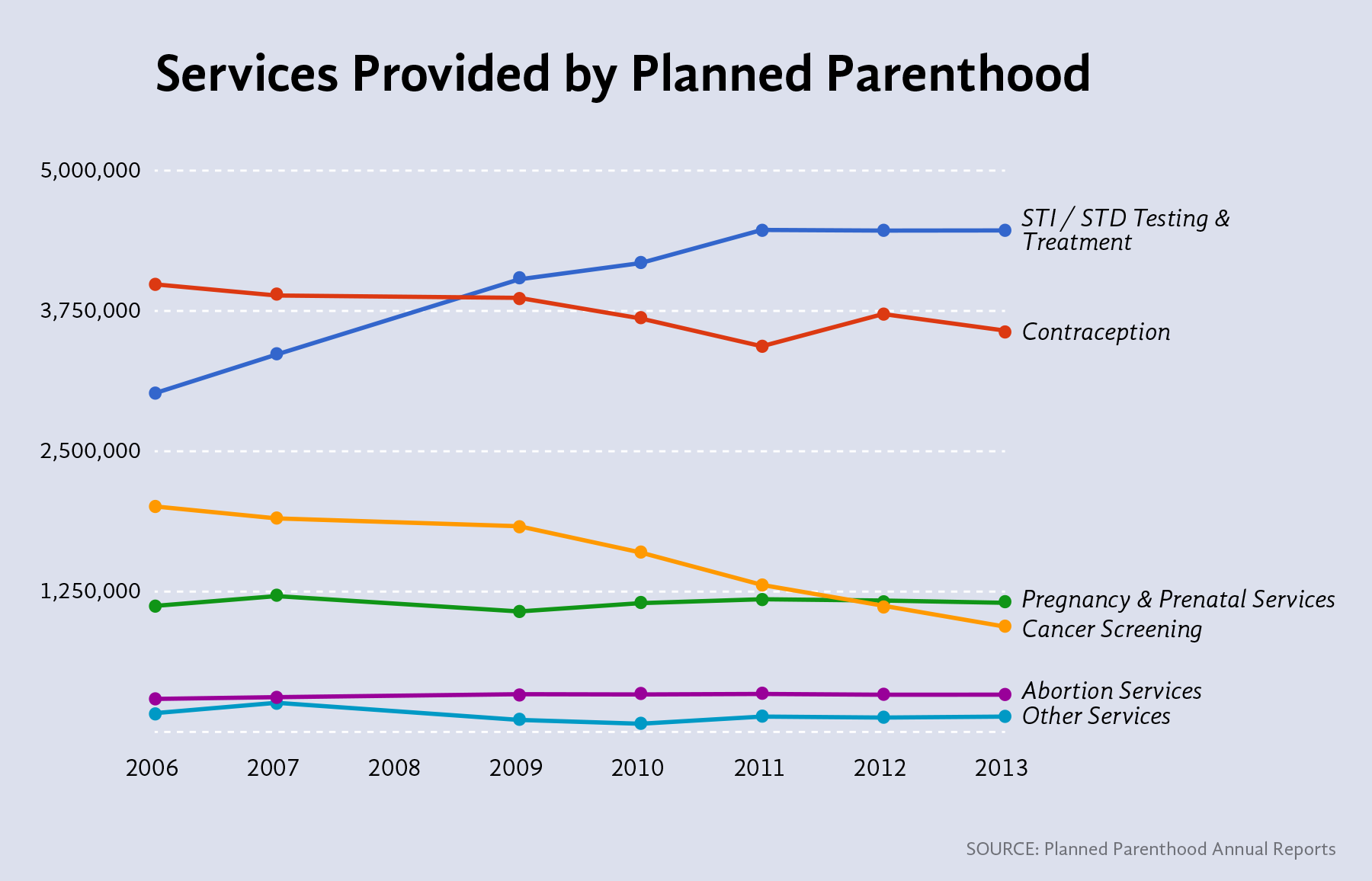 Planned parenthood data